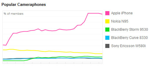 Popularity of cameraphones on Flickr